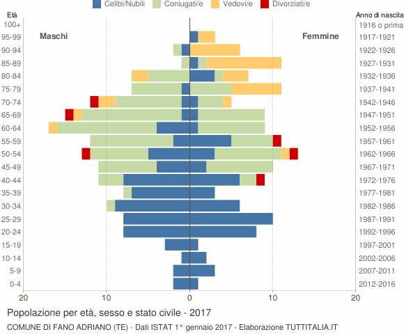 Grafico Popolazione per età, sesso e stato civile Comune di Fano Adriano (TE)