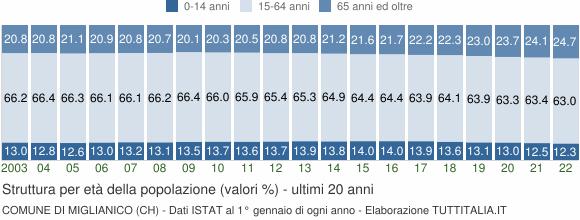 Grafico struttura della popolazione Comune di Miglianico (CH)