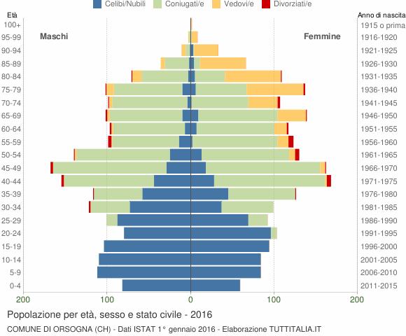 Grafico Popolazione per età, sesso e stato civile Comune di Orsogna (CH)