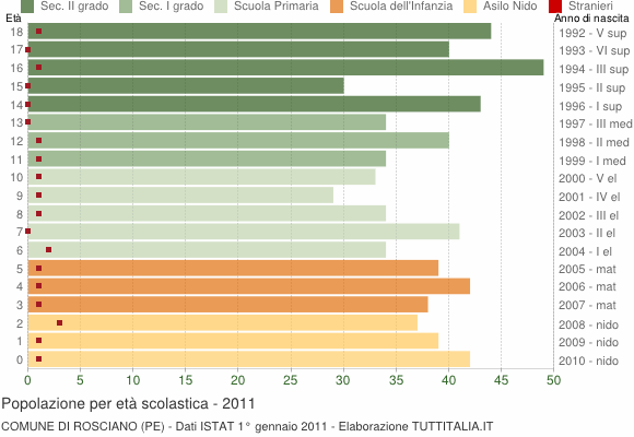 Grafico Popolazione in età scolastica - Rosciano 2011