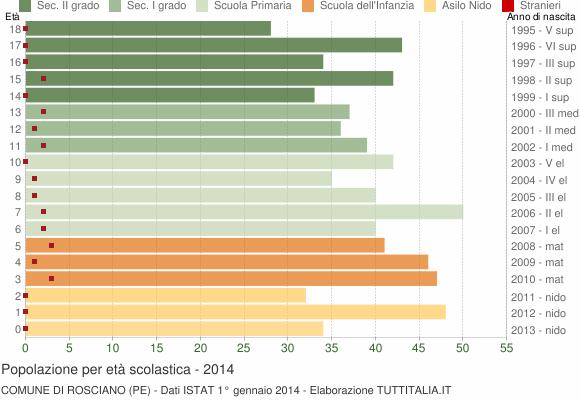Grafico Popolazione in età scolastica - Rosciano 2014