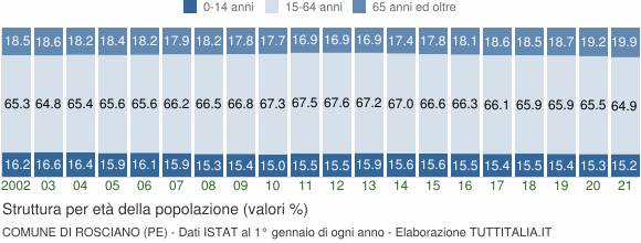Grafico struttura della popolazione Comune di Rosciano (PE)