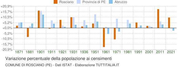 Grafico variazione percentuale della popolazione Comune di Rosciano (PE)