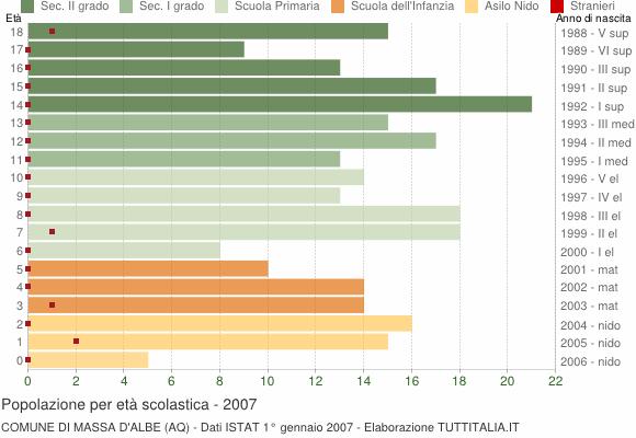 Grafico Popolazione in età scolastica - Massa d'Albe 2007