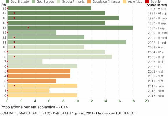 Grafico Popolazione in età scolastica - Massa d'Albe 2014