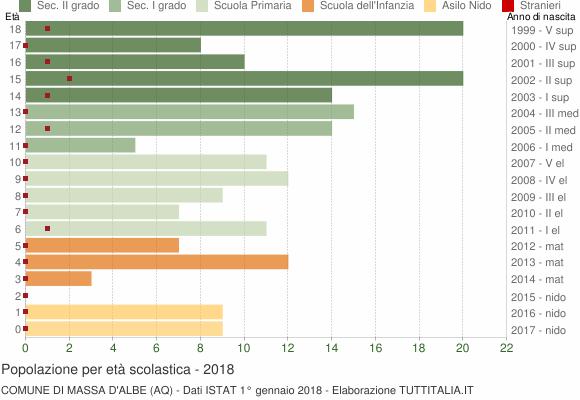 Grafico Popolazione in età scolastica - Massa d'Albe 2018