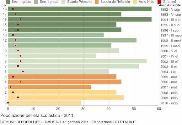 Grafico Popolazione in età scolastica - Popoli 2011