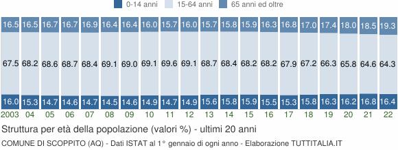 Grafico struttura della popolazione Comune di Scoppito (AQ)