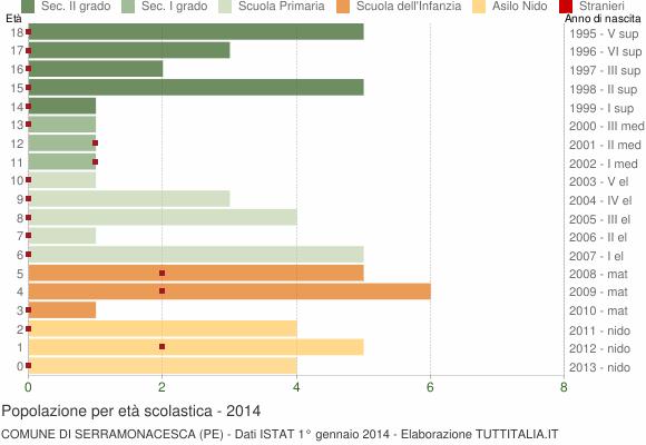 Grafico Popolazione in età scolastica - Serramonacesca 2014