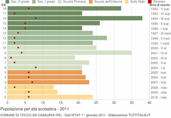 Grafico Popolazione in età scolastica - Tocco da Casauria 2011