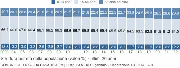 Grafico struttura della popolazione Comune di Tocco da Casauria (PE)