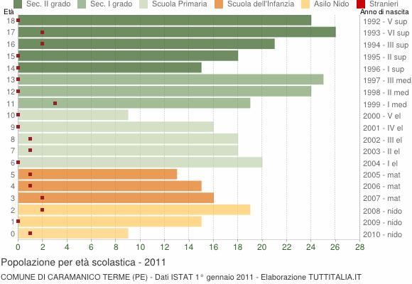Grafico Popolazione in età scolastica - Caramanico Terme 2011
