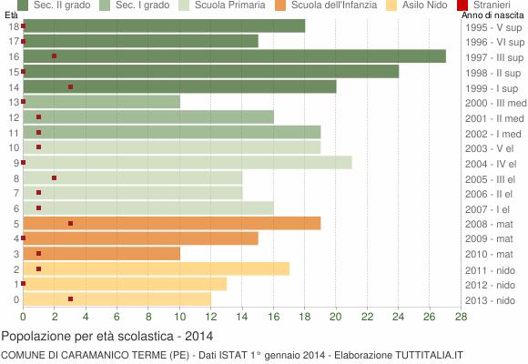 Grafico Popolazione in età scolastica - Caramanico Terme 2014