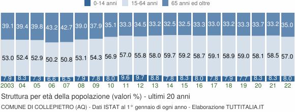 Grafico struttura della popolazione Comune di Collepietro (AQ)