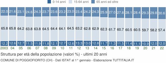 Grafico struttura della popolazione Comune di Poggiofiorito (CH)