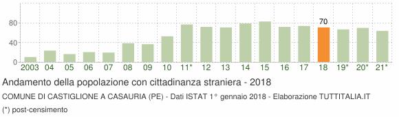 Grafico andamento popolazione stranieri Comune di Castiglione a Casauria (PE)