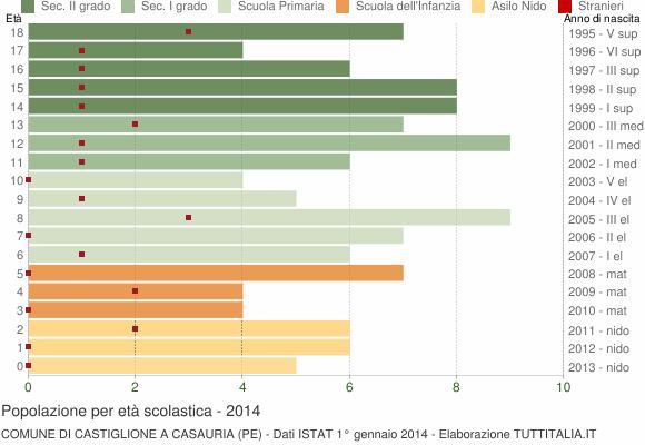 Grafico Popolazione in età scolastica - Castiglione a Casauria 2014