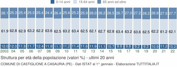 Grafico struttura della popolazione Comune di Castiglione a Casauria (PE)