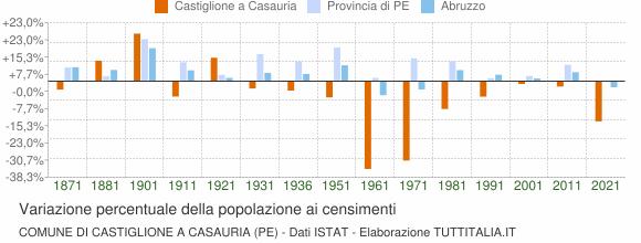 Grafico variazione percentuale della popolazione Comune di Castiglione a Casauria (PE)