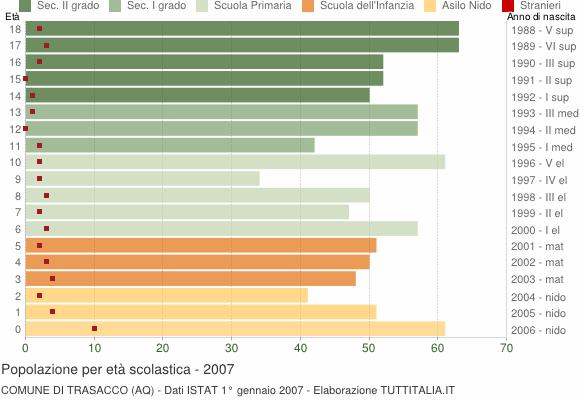 Grafico Popolazione in età scolastica - Trasacco 2007