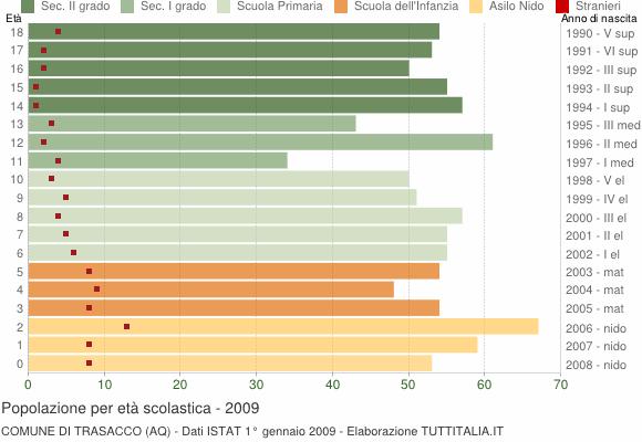 Grafico Popolazione in età scolastica - Trasacco 2009