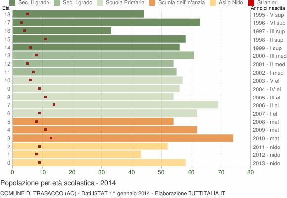 Grafico Popolazione in età scolastica - Trasacco 2014