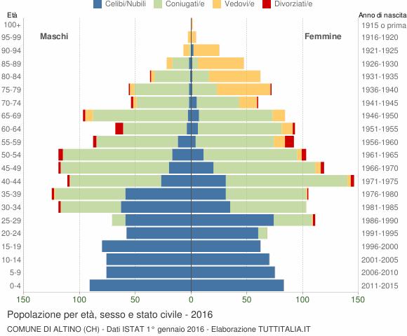 Grafico Popolazione per età, sesso e stato civile Comune di Altino (CH)