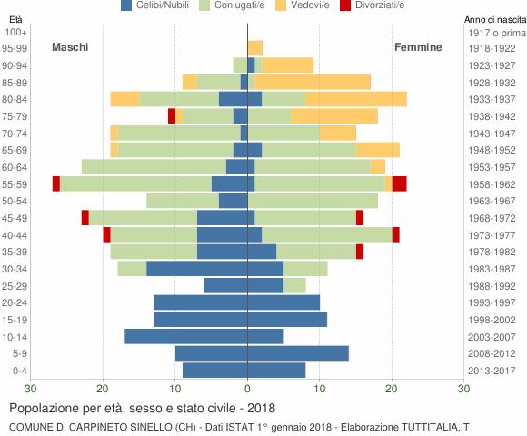 Grafico Popolazione per età, sesso e stato civile Comune di Carpineto Sinello (CH)