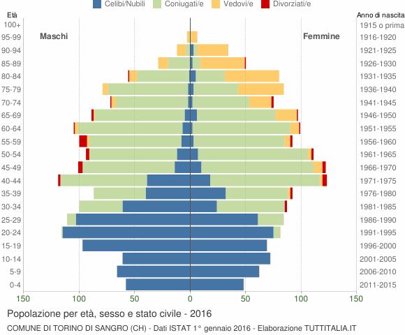 Grafico Popolazione per età, sesso e stato civile Comune di Torino di Sangro (CH)