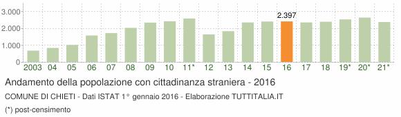 Grafico andamento popolazione stranieri Comune di Chieti