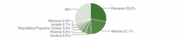 Grafico cittadinanza stranieri - Chieti 2016