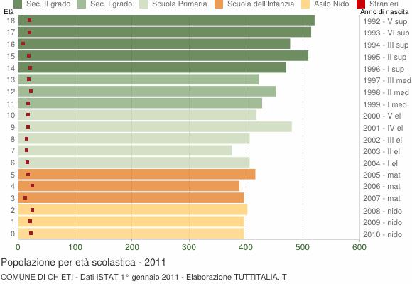 Grafico Popolazione in età scolastica - Chieti 2011