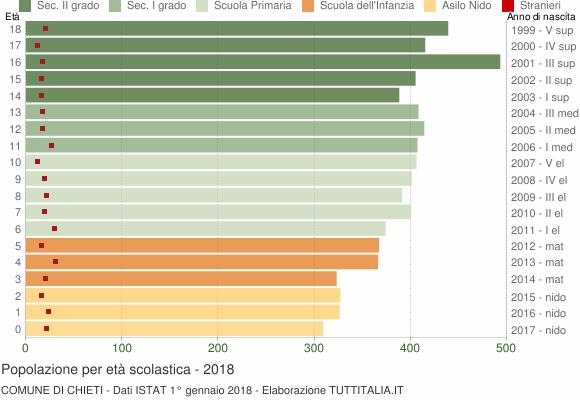 Grafico Popolazione in età scolastica - Chieti 2018