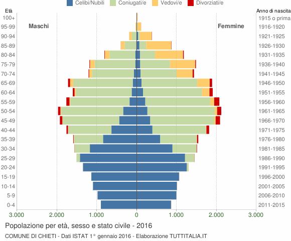 Grafico Popolazione per età, sesso e stato civile Comune di Chieti