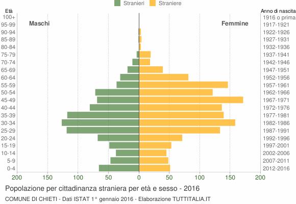 Grafico cittadini stranieri - Chieti 2016