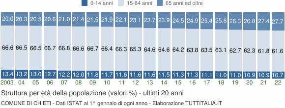Grafico struttura della popolazione Comune di Chieti