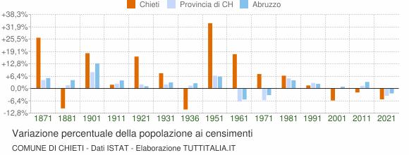 Grafico variazione percentuale della popolazione Comune di Chieti