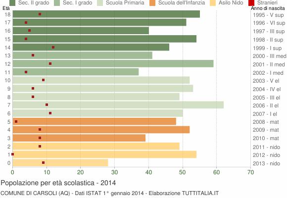 Grafico Popolazione in età scolastica - Carsoli 2014