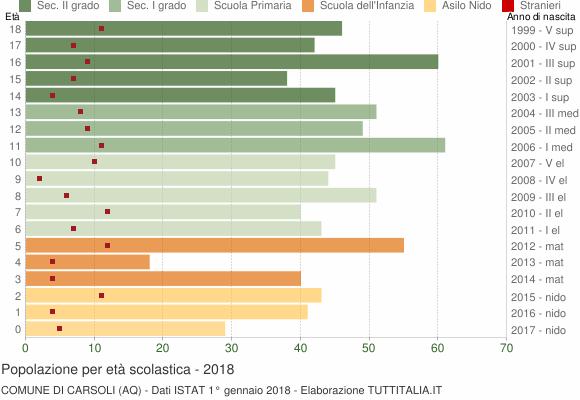 Grafico Popolazione in età scolastica - Carsoli 2018
