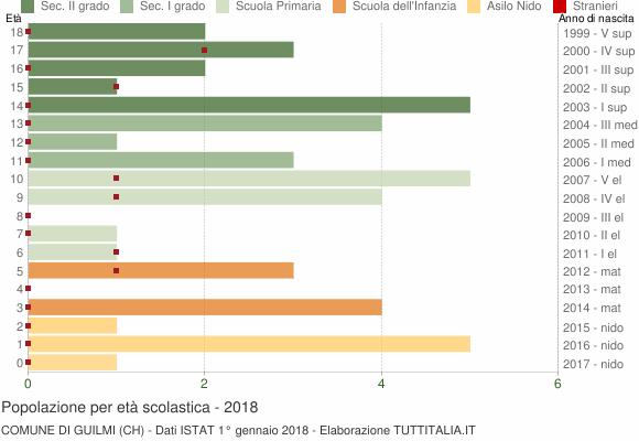 Grafico Popolazione in età scolastica - Guilmi 2018