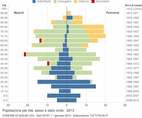 Grafico Popolazione per età, sesso e stato civile Comune di Guilmi (CH)