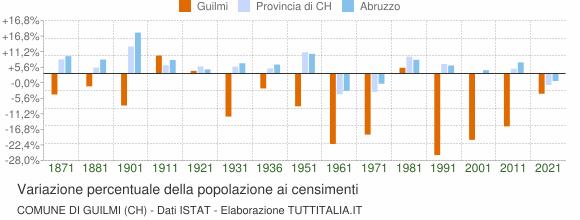Grafico variazione percentuale della popolazione Comune di Guilmi (CH)