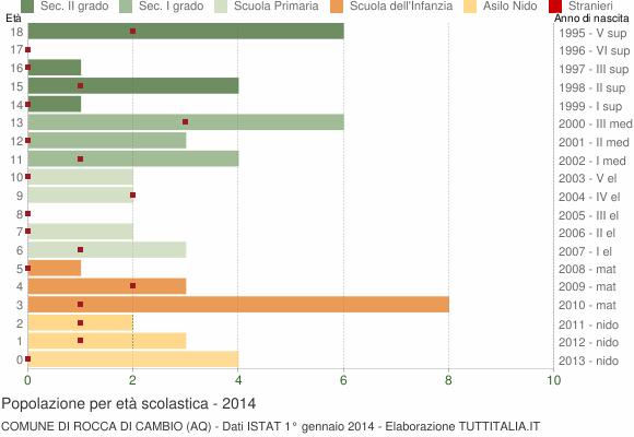 Grafico Popolazione in età scolastica - Rocca di Cambio 2014