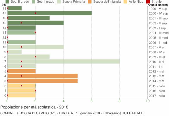 Grafico Popolazione in età scolastica - Rocca di Cambio 2018