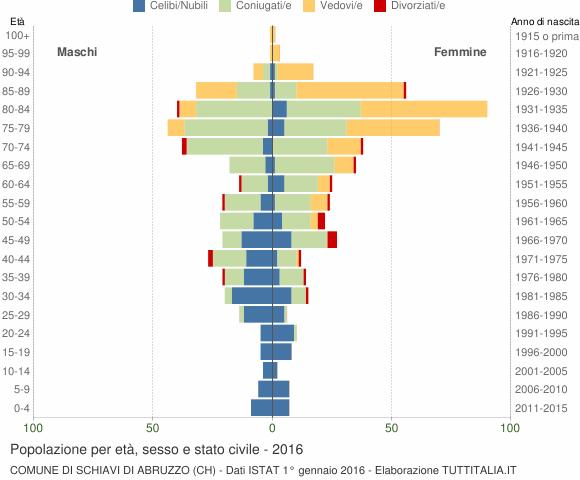 Grafico Popolazione per età, sesso e stato civile Comune di Schiavi di Abruzzo (CH)