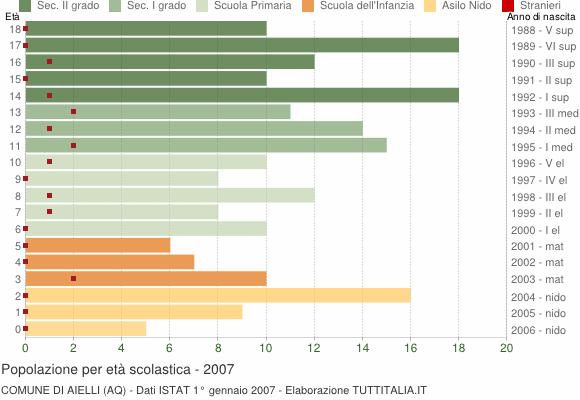 Grafico Popolazione in età scolastica - Aielli 2007