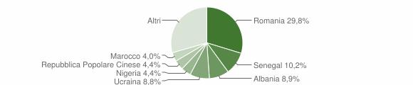 Grafico cittadinanza stranieri - Montesilvano 2018