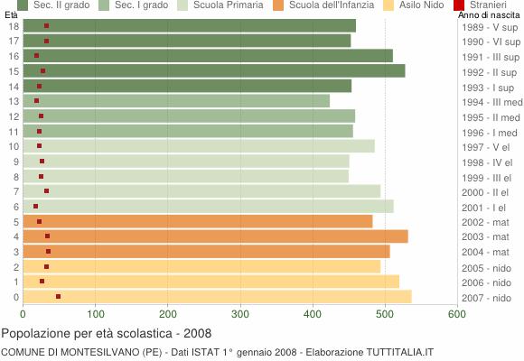 Grafico Popolazione in età scolastica - Montesilvano 2008