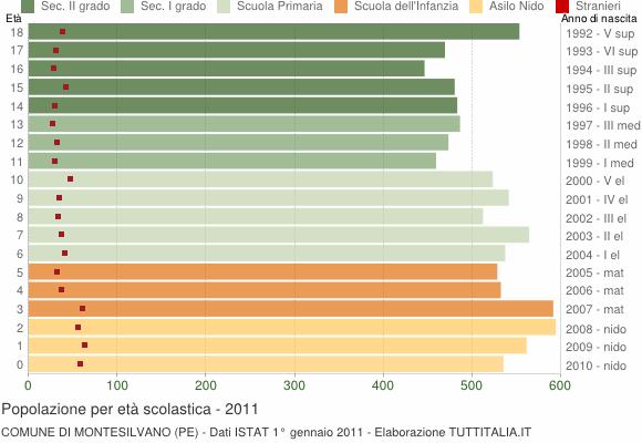 Grafico Popolazione in età scolastica - Montesilvano 2011