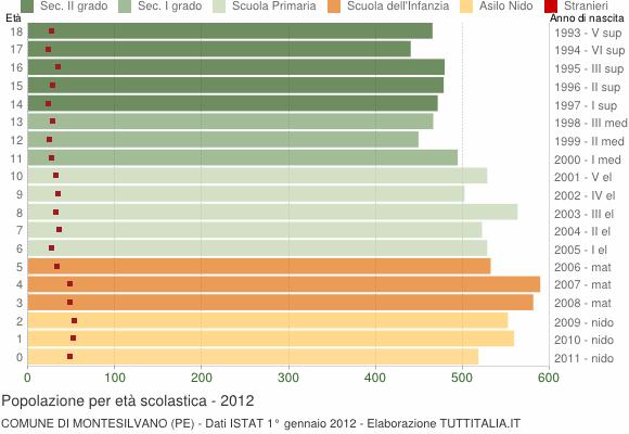 Grafico Popolazione in età scolastica - Montesilvano 2012